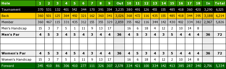World Tour Myrtle Beach Score Card